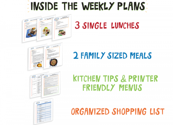 What's inside the MOMables Meal Plans? Weekly healthy school lunch ideas delivered to your inbox. Grain Free / gluten free/ dairy free and Classic meals.